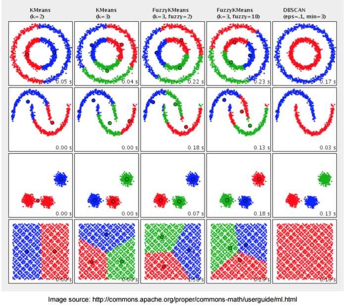 Clustering results using different algorithms on the same datasets
